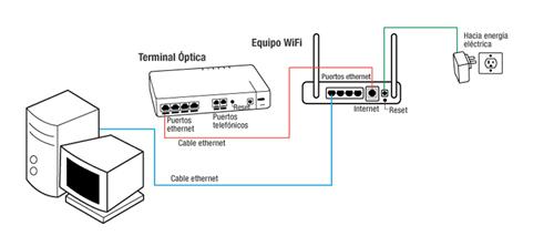 Axtel router password